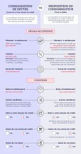 consolidation dette vs proposition consommateur